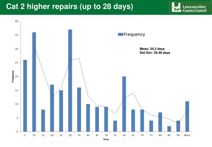 Cat 2 higher repairs (up to 28 days)