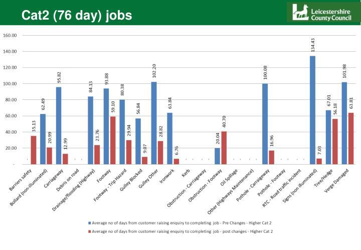 Cat2 (76 day) jobs