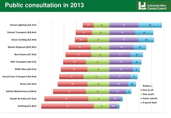 Public consultation in 2013