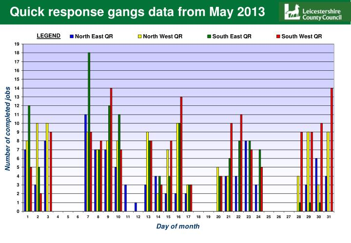 Quick response gangs data from May 2013