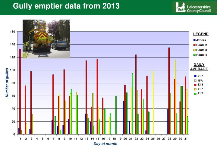Gully emptier data from 2013