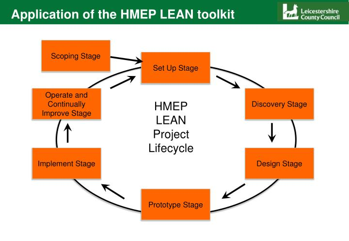 Application of the HMEP LEAN toolkit