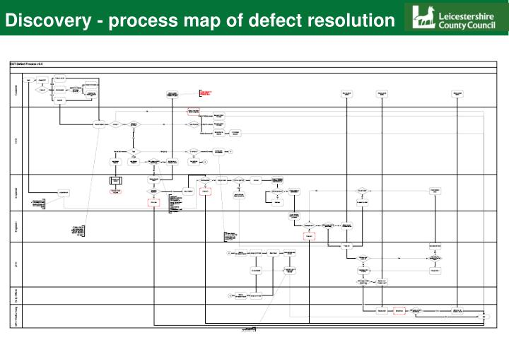 Discovery - process map of defect resolution