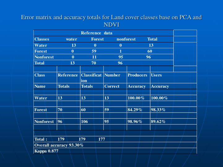Error matrix and accuracy totals for Land cover classes base on PCA and NDVI