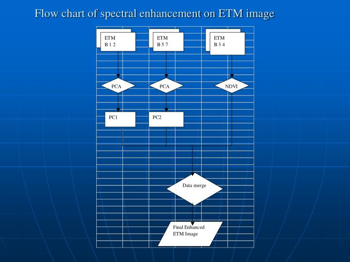 Flow chart of spectral enhancement on ETM image