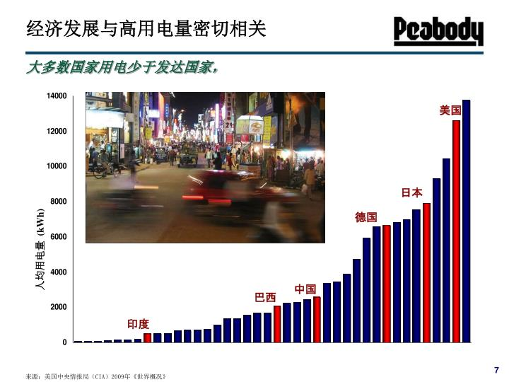 经济发展与高用电量密切相关