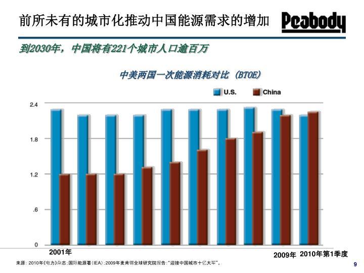 前所未有的城市化推动中国能源需求的增加