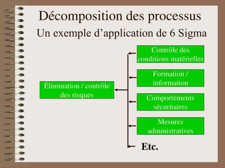 Décomposition des processus
