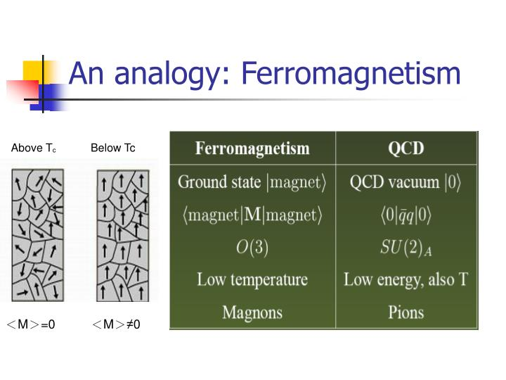 An analogy: Ferromagnetism