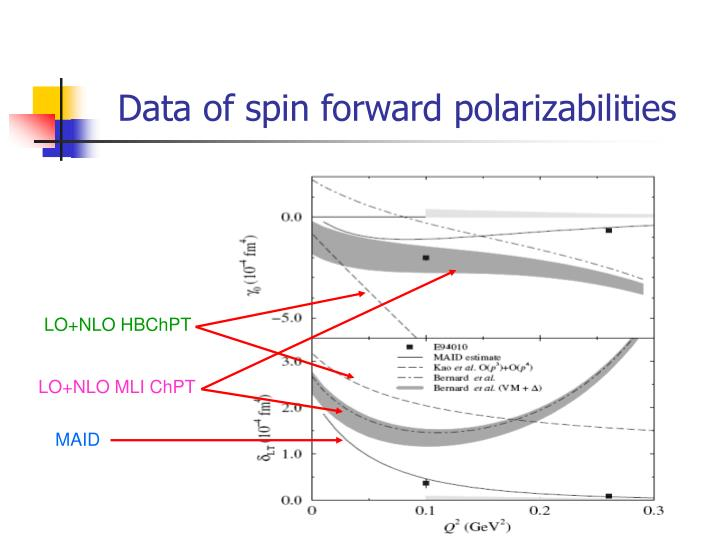 Data of spin forward polarizabilities