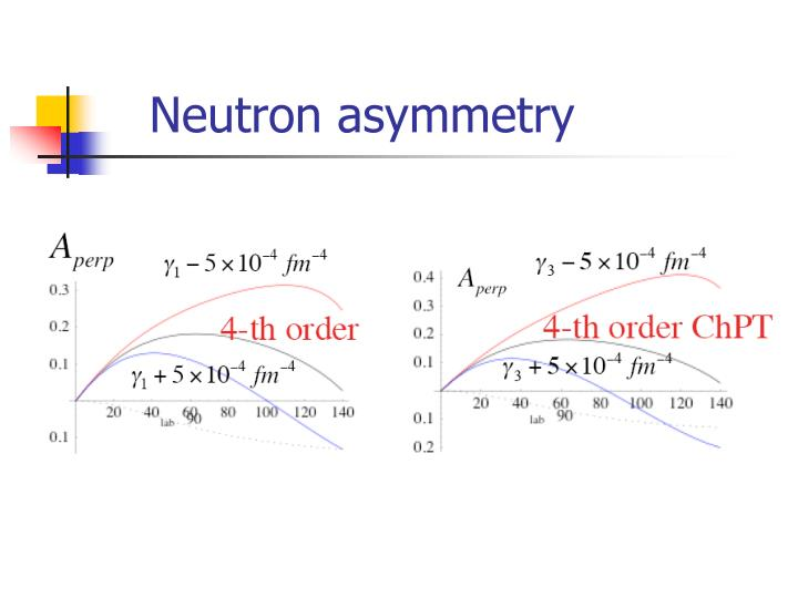 Neutron asymmetry