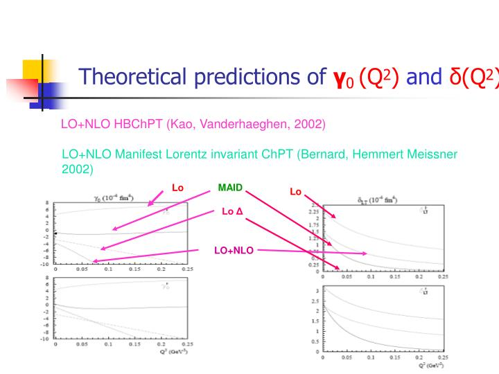 Theoretical predictions of