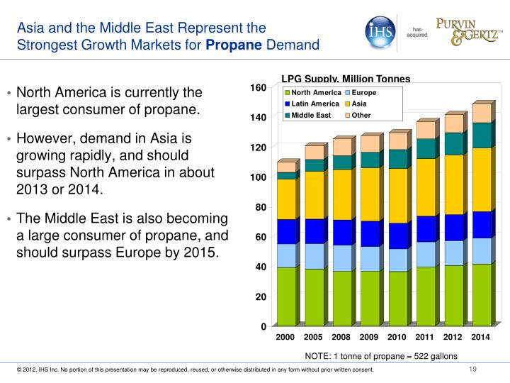 Asia and the Middle East Represent the Strongest Growth Markets for
