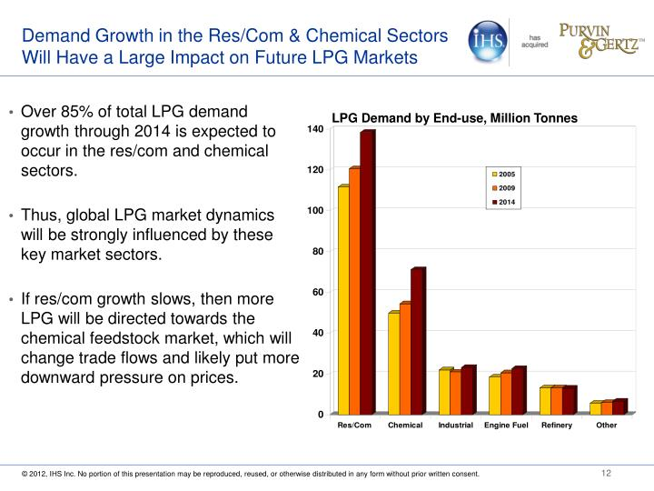 Demand Growth in the Res/Com & Chemical Sectors Will Have a Large Impact on Future LPG Markets
