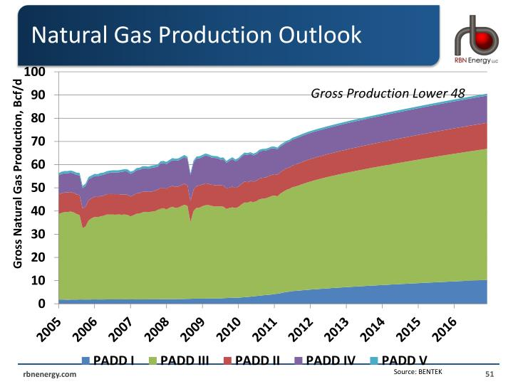 Natural Gas Production Outlook