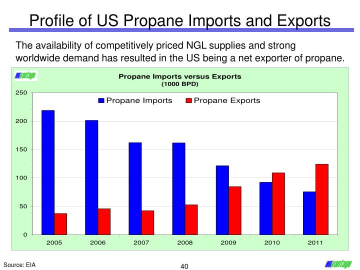Profile of US Propane Imports and Exports