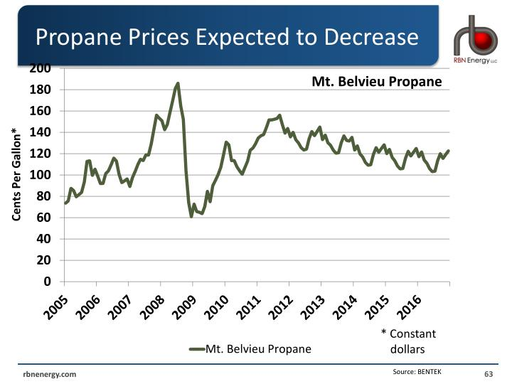 Propane Prices Expected to Decrease