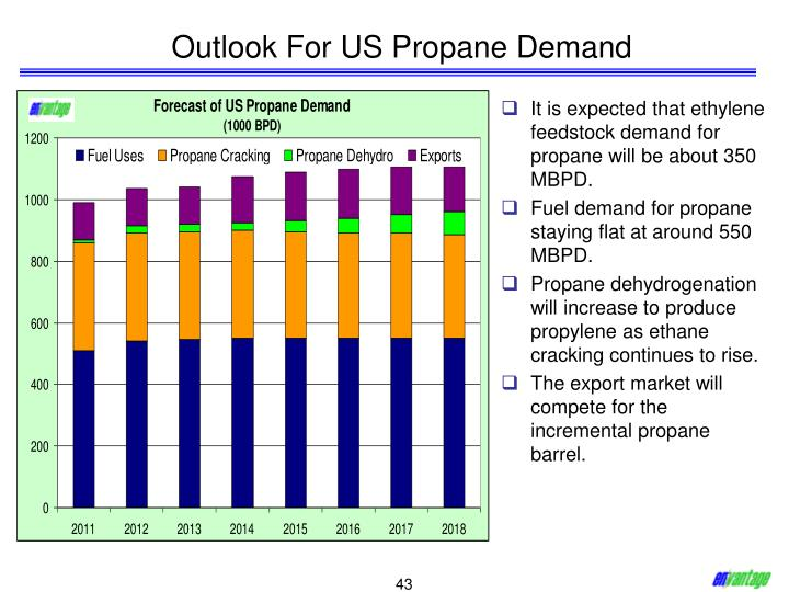 Outlook For US Propane Demand