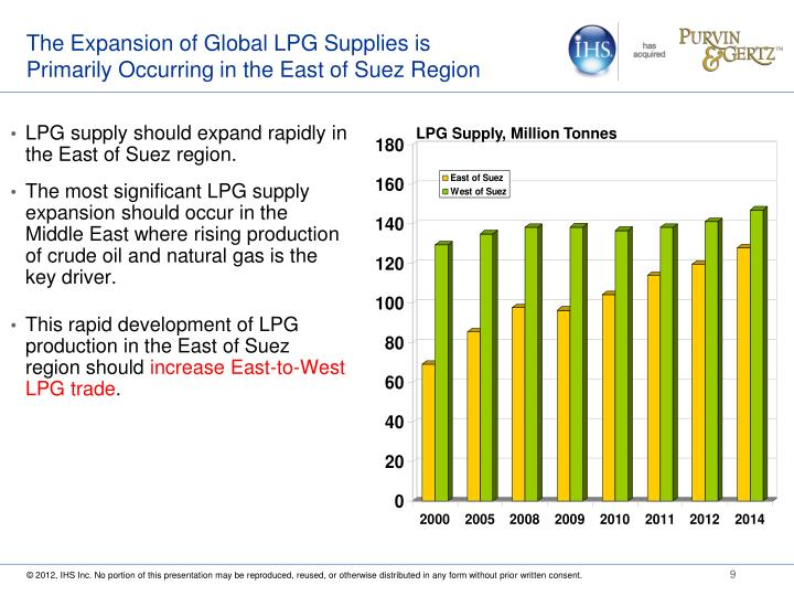 The Expansion of Global LPG Supplies is