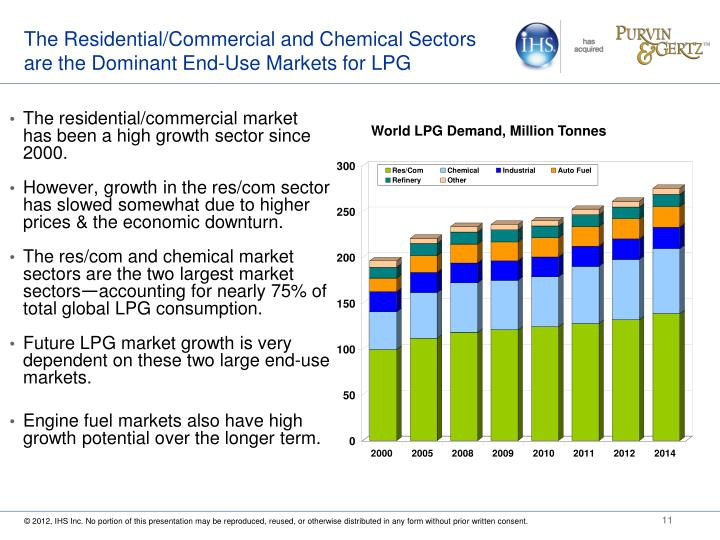 The Residential/Commercial and Chemical Sectors are the Dominant End-Use Markets for LPG