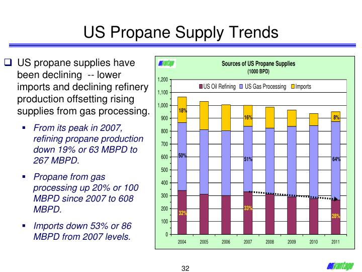 US Propane Supply Trends
