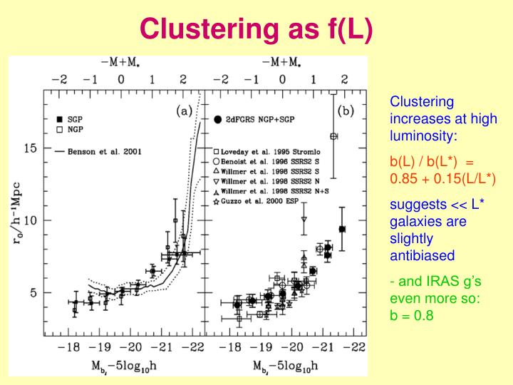 Clustering as f(L)