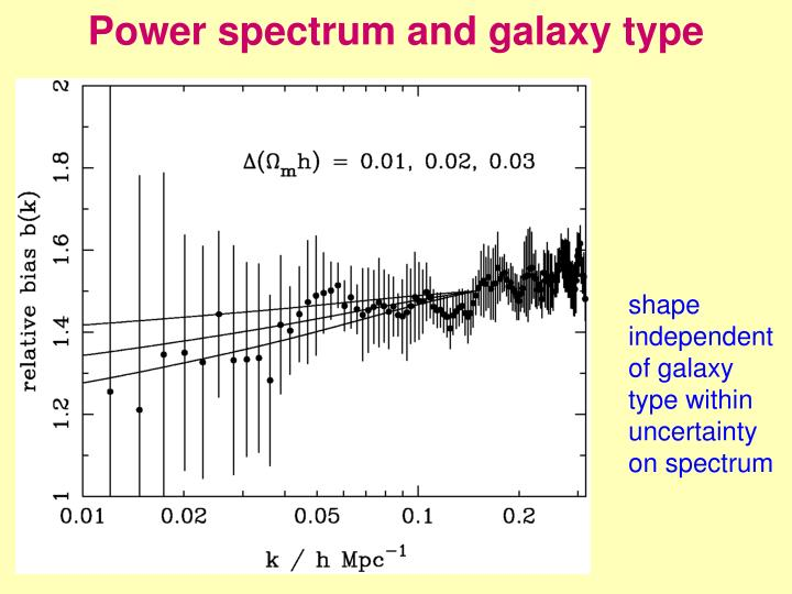Power spectrum and galaxy type