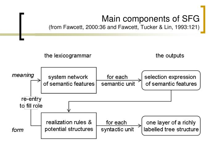 Main components of SFG