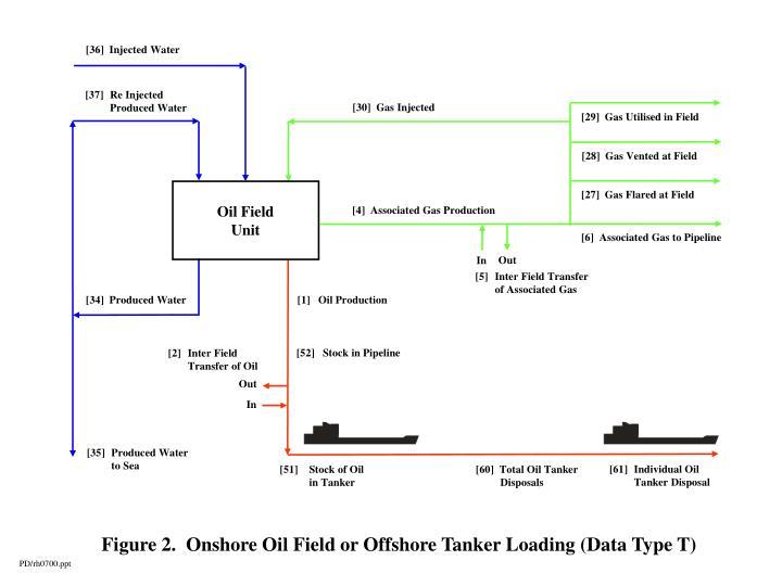 [29]  Gas Utilised in Field