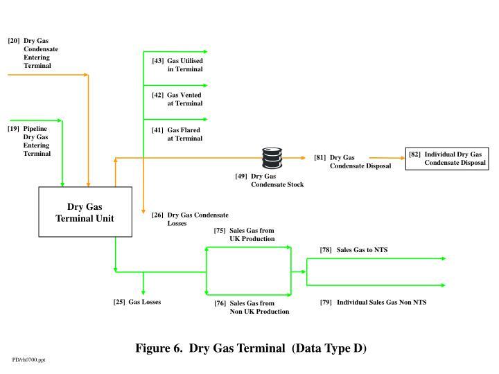 [20] Dry Gas