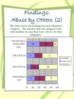 findings abuse by others 2