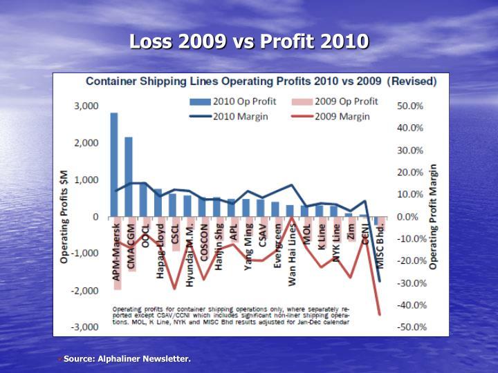 Loss 2009 vs profit 2010