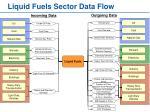 liquid fuels sector data flow