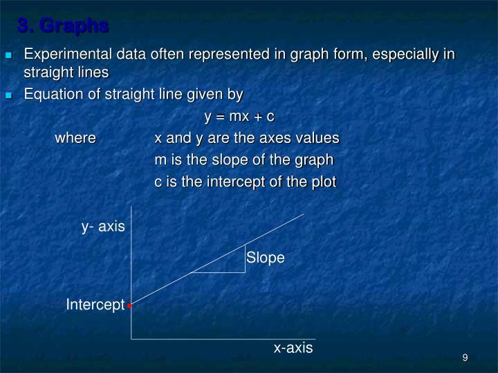 3. Graphs