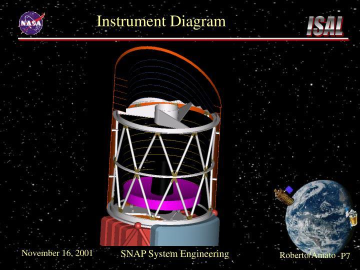 Instrument Diagram