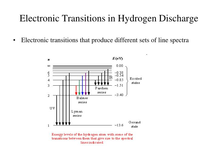 Electronic Transitions in Hydrogen Discharge