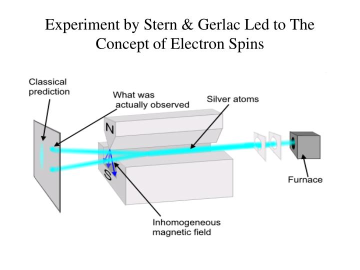 Experiment by Stern & Gerlac Led to The Concept of Electron Spins