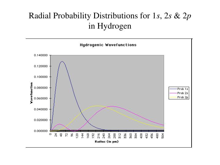 Radial Probability Distributions for 1