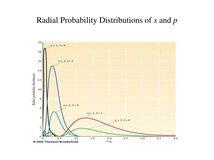 Radial Probability Distributions of