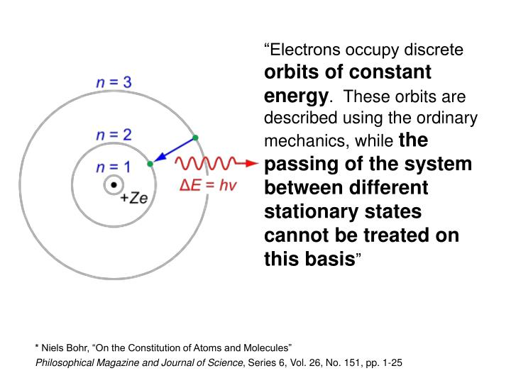 """Electrons occupy discrete"