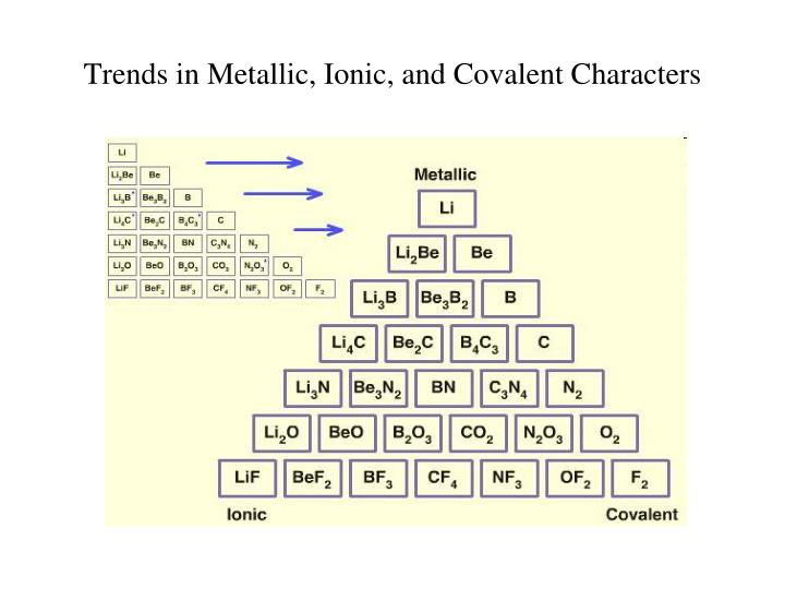 Trends in Metallic, Ionic, and Covalent Characters