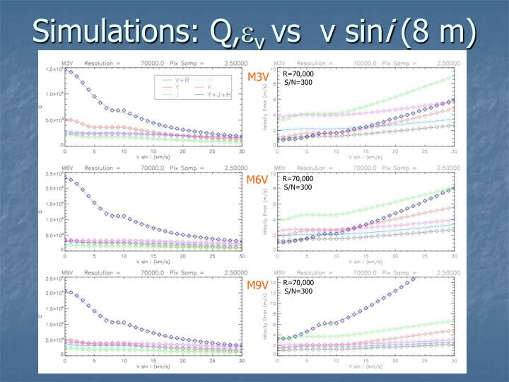 Simulations q v vs v sin i 8 m
