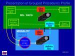 presentation of grouped procedures profile