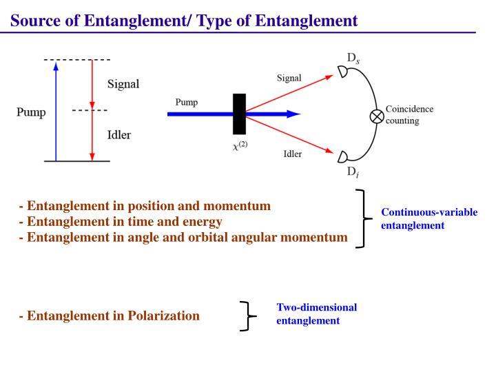 Source of Entanglement/ Type of Entanglement