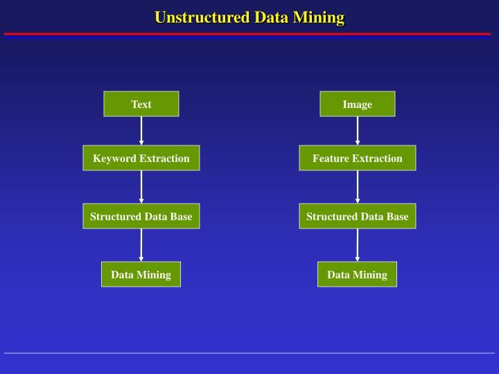 Unstructured Data Mining