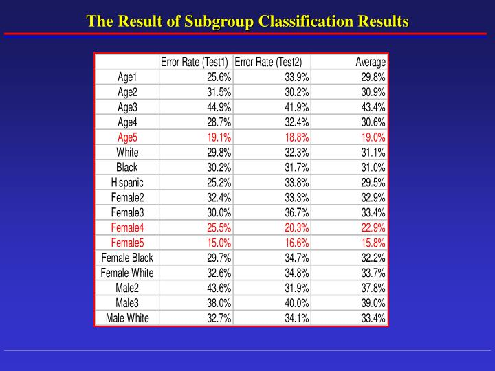 The Result of Subgroup Classification Results