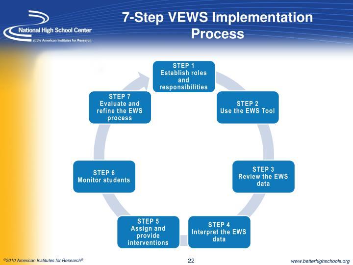 7-Step VEWS Implementation Process