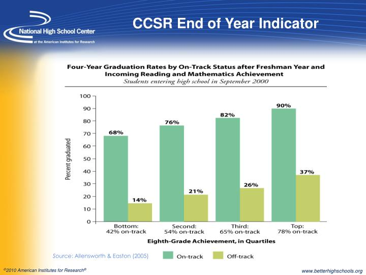 CCSR End of Year Indicator