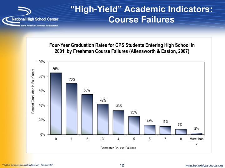 """""""High-Yield"""" Academic Indicators: Course Failures"""