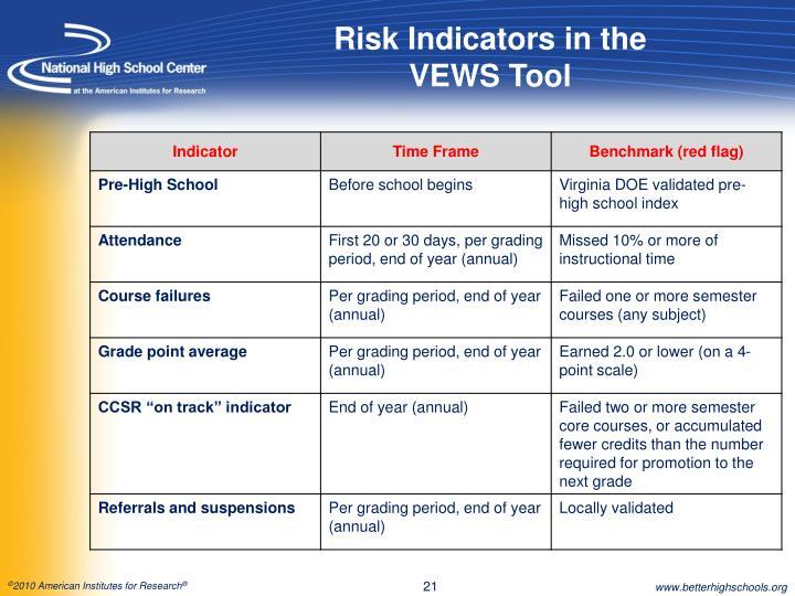 Risk Indicators in the